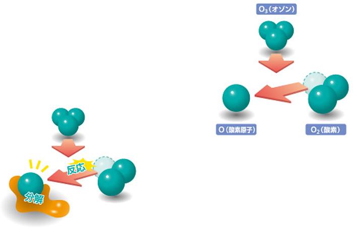オゾンは⼤気中に⾃然に存在し、⼤気を⾃浄する働き(脱臭・除菌)をしています。オゾン分⼦(O3)は、きわめて反応性の⾼い物質であり、時間と共に安定した酸素(O2)に戻ろうとする性質をもっており、反応後は残留物を出さない、きわめて安全な物質です。
